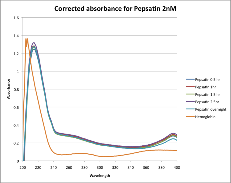 File:Corrected absorbance for Pepsatin 2nM.png