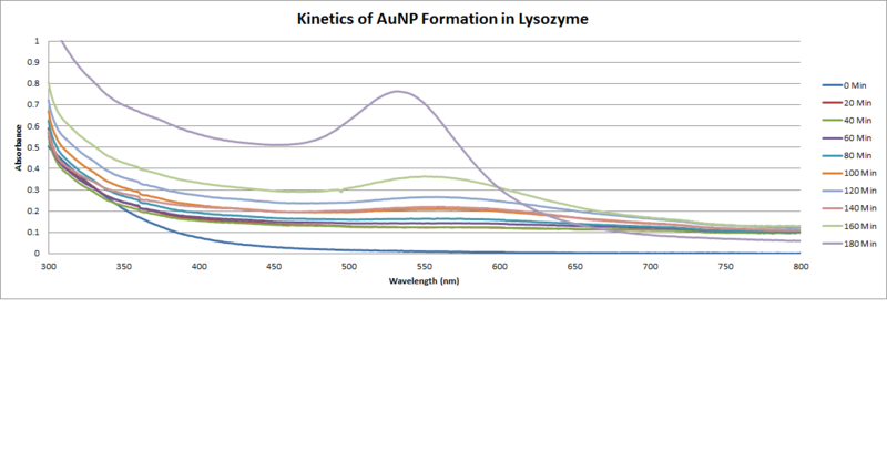 File:Kinetics of AuNP Formation in Lysozyme.png