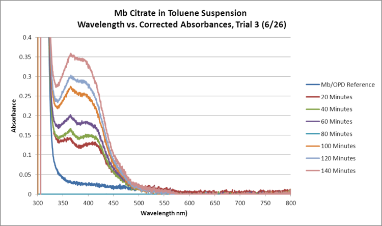Mb Citrate OPD H2O2 Toluene GRAPH Trial3.png