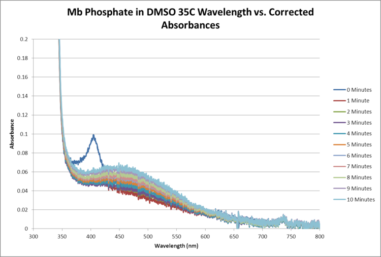 Mb Phosphate OPD H2O2 DMSO 35C SEQUENTIAL WORKUP GRAPH.png