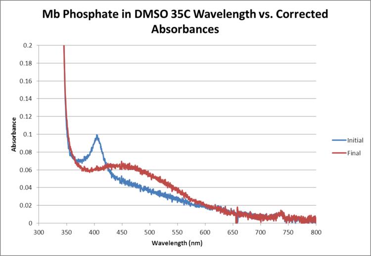 Mb Phosphate OPD H2O2 DMSO 35C WORKUP GRAPH.png