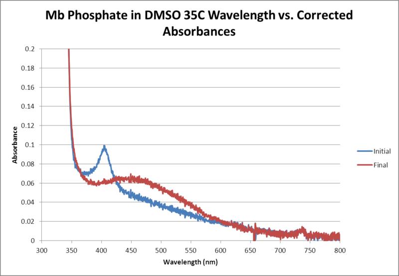 File:Mb Phosphate OPD H2O2 DMSO 35C WORKUP GRAPH.png