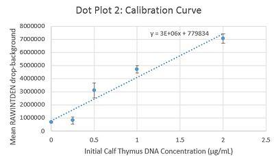 Calibration Curve 2