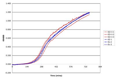 Growth curves for three colonies of BL21(DE3) in the presence or absence of maximally inducing levels of IPTG.
