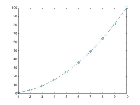 Plot of Vector V vs. Vector U