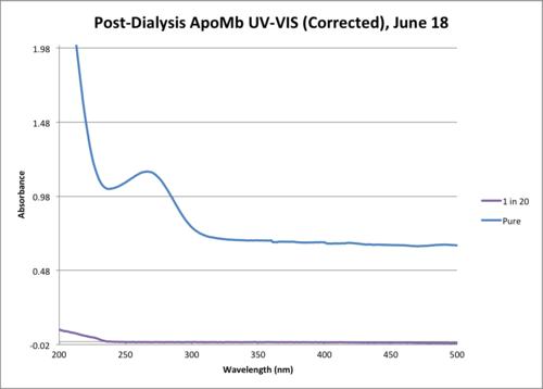 Apo Mb Post Dialysis June 18.png