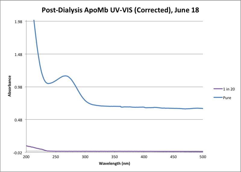 File:Apo Mb Post Dialysis June 18.png