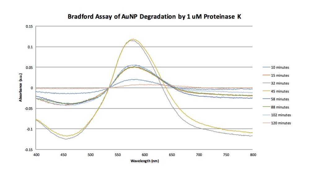 Bradford 10-07 Graph.png