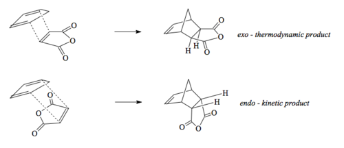 Scheme 7: Thermodynamic vs Kinetic Products in the DA Reaction