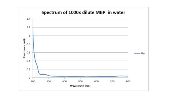 MBP spectrum 091311.png