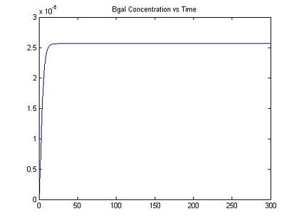 Figure 3: Bgal Concentration vs. Time with I = 0.064