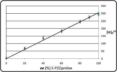 Scheme3: Optical rotation as a function of the ee of S-PZQamine (DCM, c=1.0)