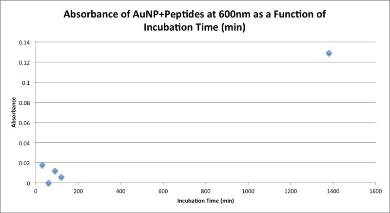 File:20151104 bradford 1nm peptides 600nm bonan.png