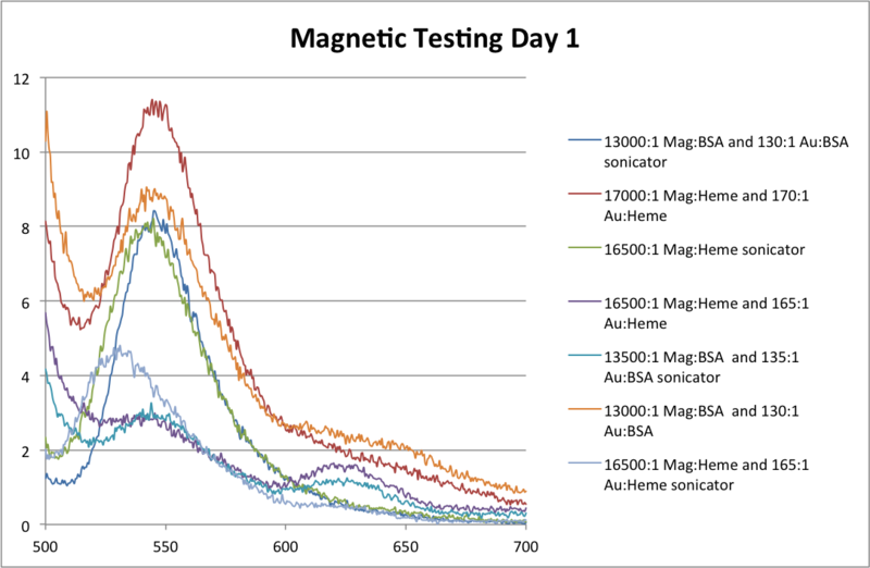 Image:Magnetic Testing Day .png