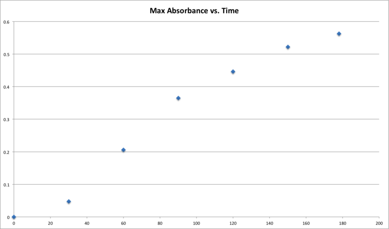 File:Max Absorbance vs. Time Summary.png