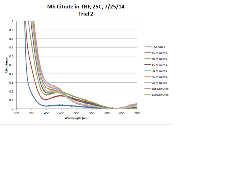 Image:Mb Citrate OPD H2O2 THF 25C Trial2 Chart.png