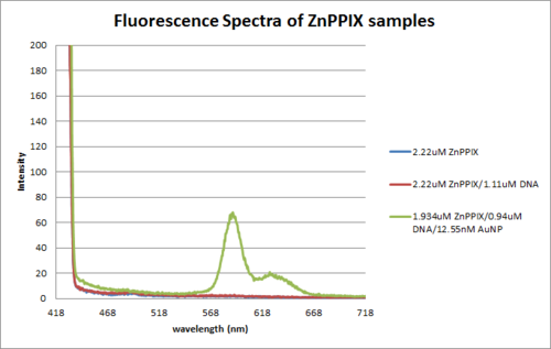 Pic of ZnPPIX fluor.png
