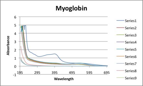 Spectra Absorption of Myoglobin UV-Vis Javier Vinals.png