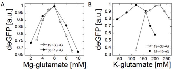 Txtl-mgk-cascade-data.png