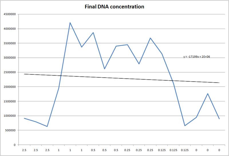 File:WG13BME100FinalDNAconcentration.png