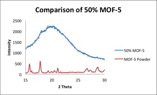 5 21 2014 comparison 2 MOF5 50.png