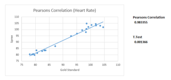 Scatter Plot of Pearson's Correlation with T.test