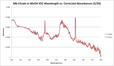 Mb Citrate 45C May 24 WORKUP GRAPH.png
