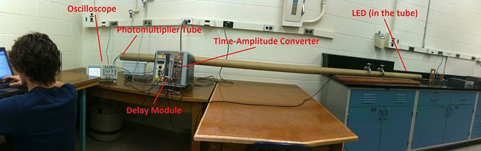 Figure 2: Panorama of the setup with labels