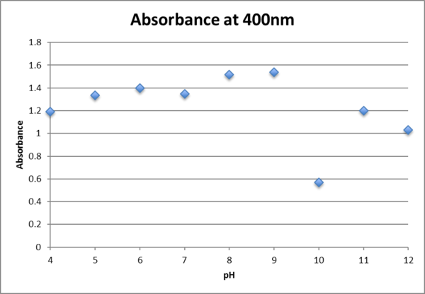 1.25mM fructose absorbance at 400nm.png