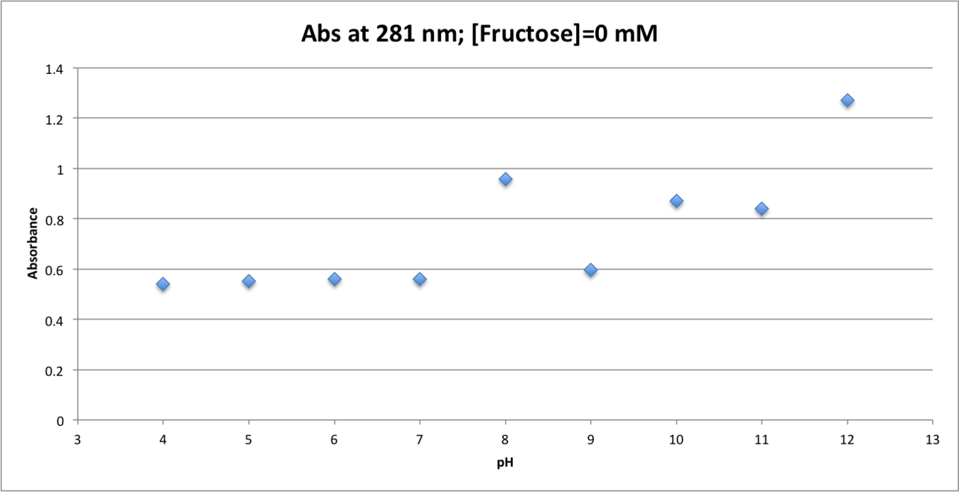 100516 Abs v pH Fruct 0mM.png