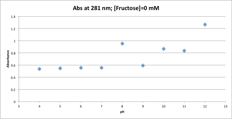 File:100516 Abs v pH Fruct 0mM.png