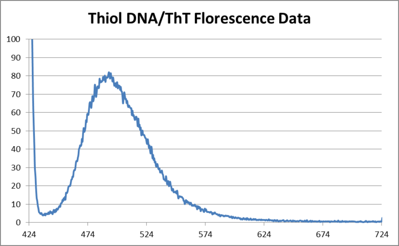 Image:Thiol DNA and ThT florescence.png