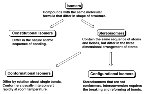 Scheme 4: Isomer Summary. Yes, all the terms begin with C