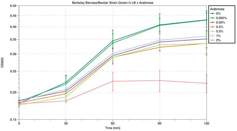File:M4-growth curves-10-4-10.jpg