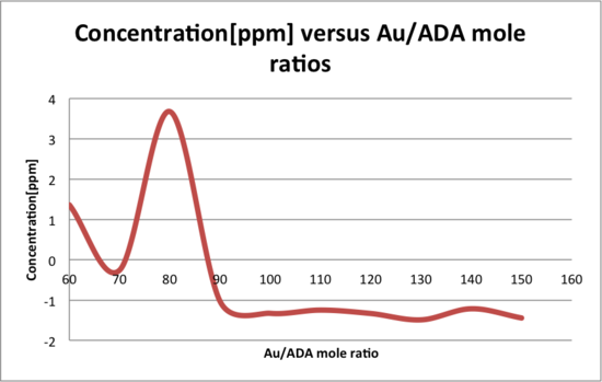 Concentration versus Au ADA mole ratios.png