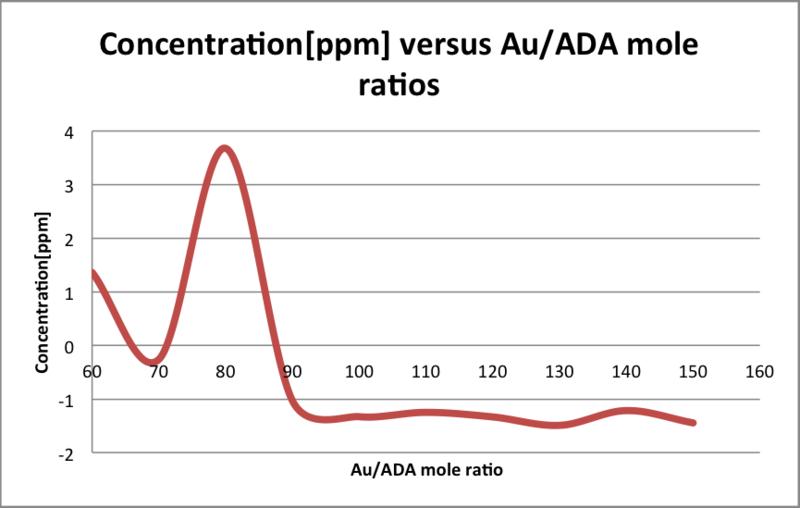 File:Concentration versus Au ADA mole ratios.png
