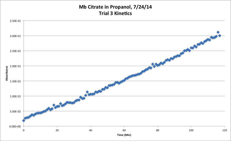 File:Mb Citrate OPD H2O2 Propanol 25C Trial3 Kinetics Chart.png