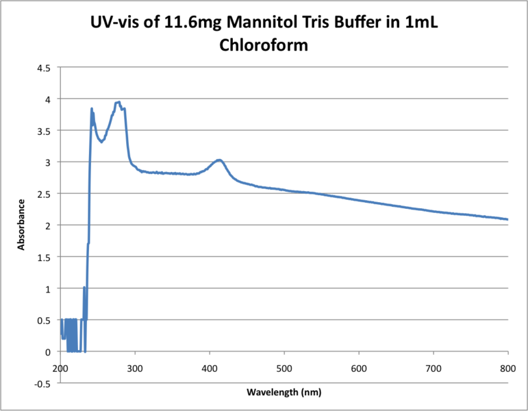 Image:UV-vis of 11.6mg Mannitol Tris Buffer in 1mL Chloroform .png