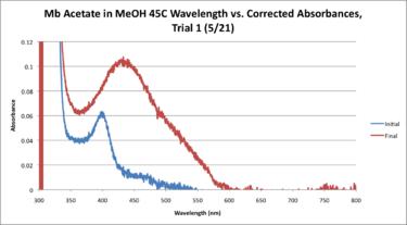 45C Mb Acetate Workup Graph.png