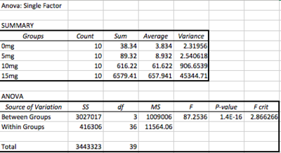 Data from ANOVA test.