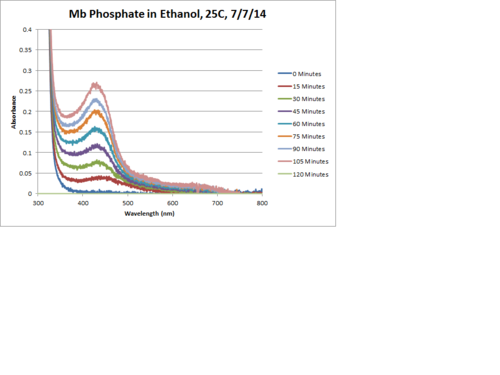 Mb Phosphate OPD H2O2 EtOH 25C Chart Corrected.png
