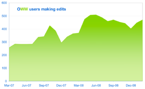 Oww editing users 2009-01.png