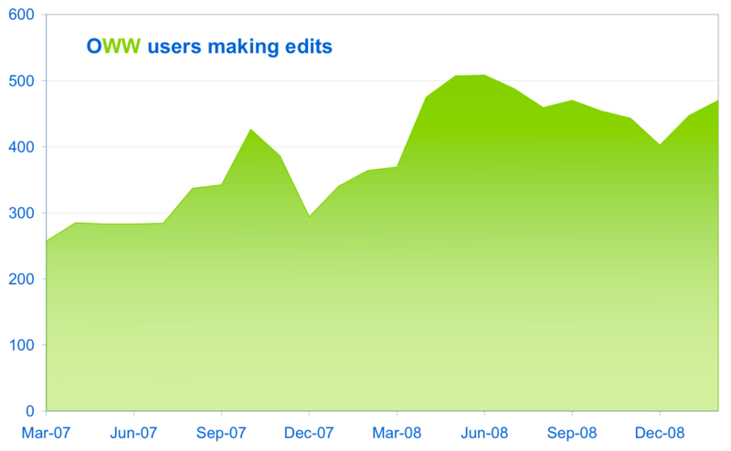 File:Oww editing users 2009-01.png