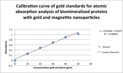 Calibration curve of gold standards for atomic absorption analysis of biomineralized proteins with gold and magnetite nanoparticles correct.png
