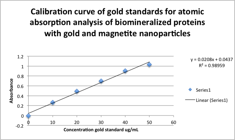 Image:Calibration curve of gold standards for atomic absorption analysis of biomineralized proteins with gold and magnetite nanoparticles correct.png