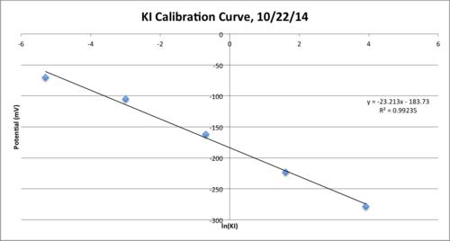 KI Electrode Calibration Curve 10 22.png