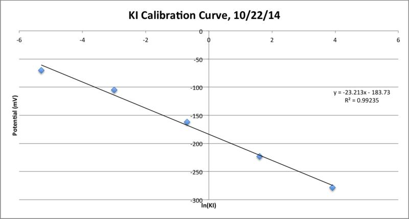 File:KI Electrode Calibration Curve 10 22.png
