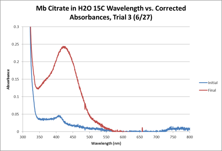 Mb Citrate OPD H2O2 H2O 15C GRAPH Trial3.png