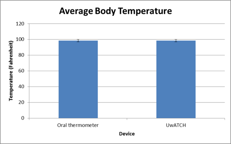 File:Uwatchtemp.png