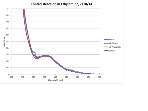 Ethylamine Control Reaction 120Min Chart.png